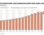 EU: Staatsschulden vs. Bankeinlagen